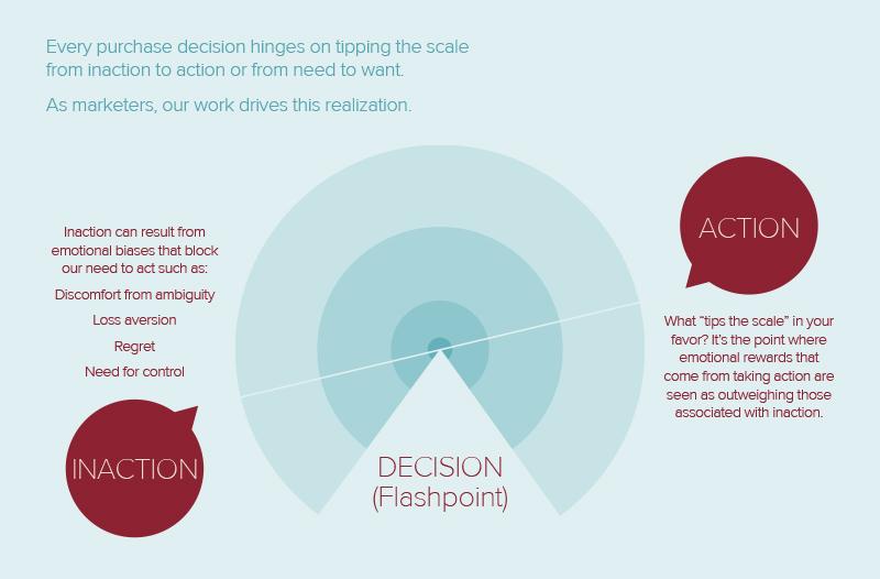 Decision-infographic