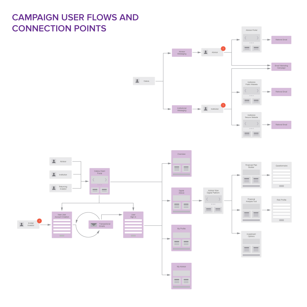 Cetera Financial Group What's Next campaign customer flow designs by Blue Flame Thinking