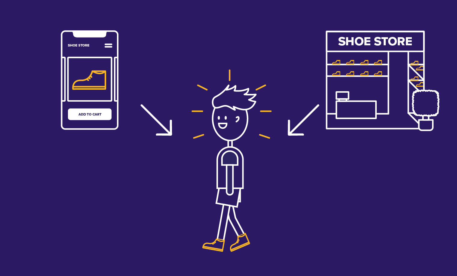 sketch of person, shoe store front, and smart phone with arrows to symbolize user experience